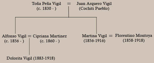 Family Tree - Martina Vigil (1856-1916) and Florentino Montoya (1858-1918)