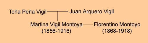 Martina Vigil Montoya family tree